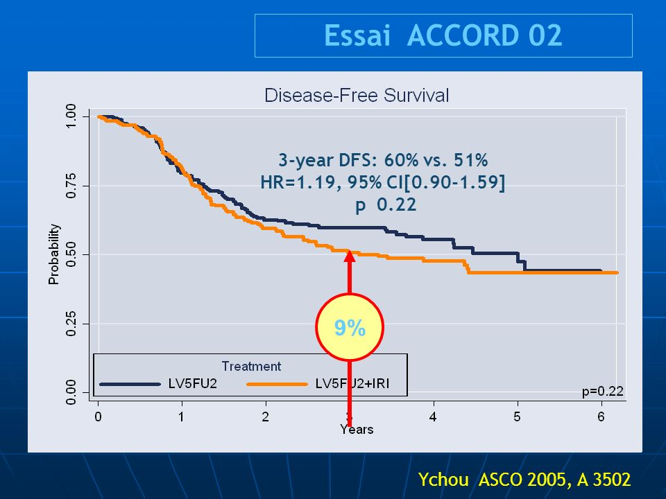Essai ACCORD 02 9% 3-year DFS: 60% vs. 51% HR=1.19, 95% CI[0.90-1.59]